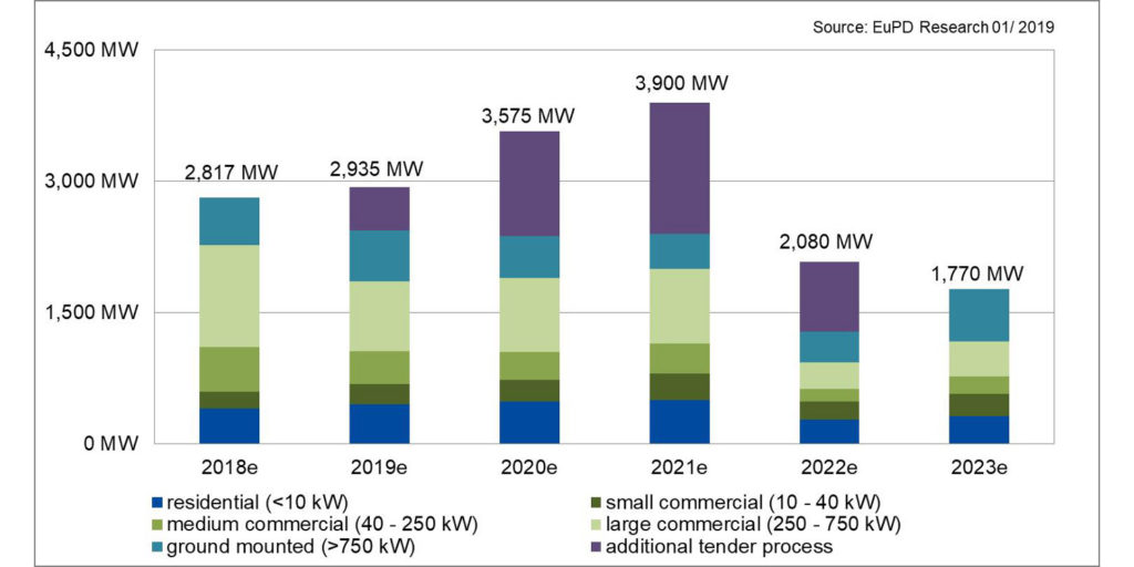 Germany to install more than 10 GW of PV before 2022 contraction